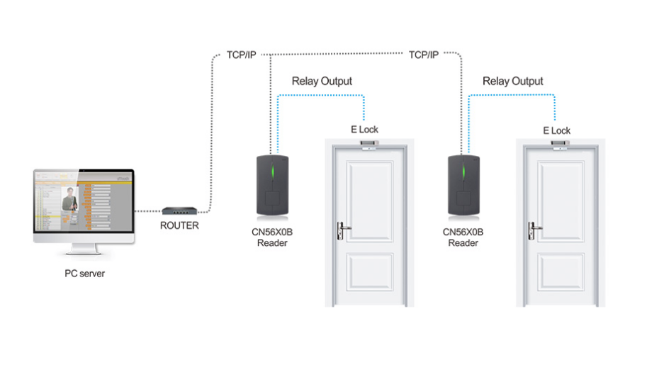 серверное решение доступа CN5650B