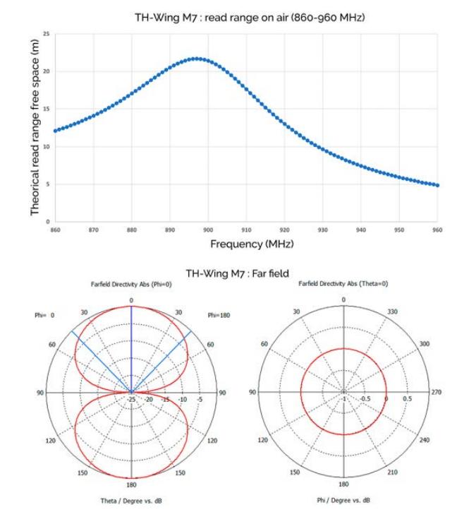 диаграмма направленности TH Wing M700